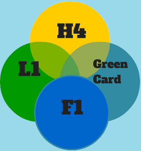 H4, F1, L1 & Green Card Changes