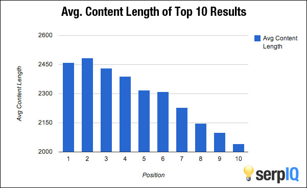 content-length search rank corelation